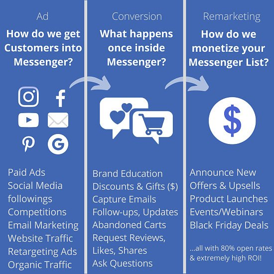 Build a Messenger List for Your Business 💬 No Profit? No Fee! 👇